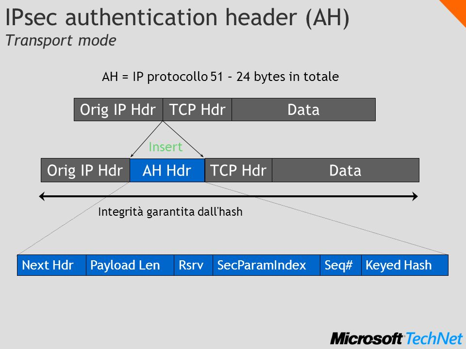 IPsec authentication header (AH) Transport mode
