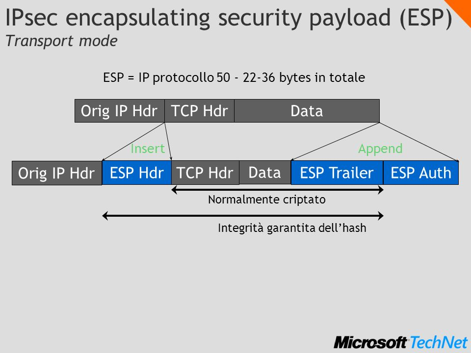 IPsec encapsulating security payload (ESP) Transport mode