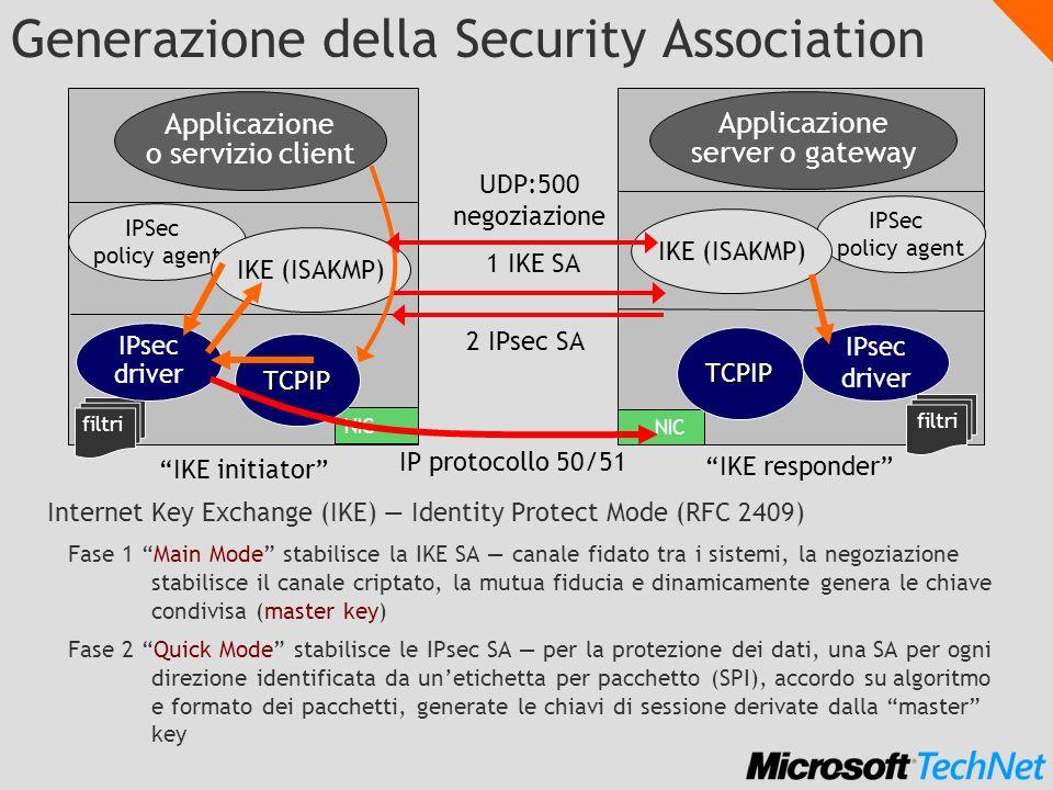 Generazione della Security Association