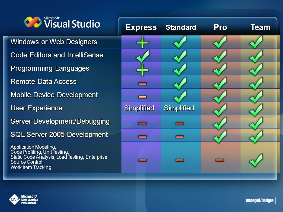 Express Pro Team Standard Windows or Web Designers