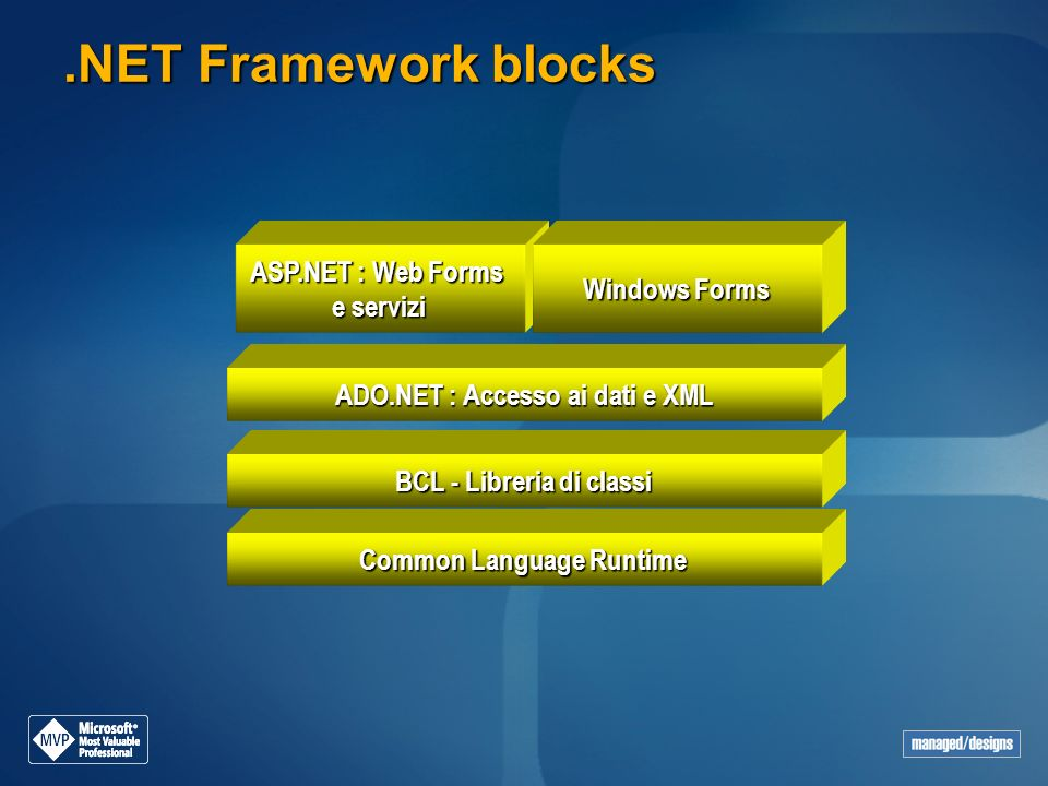 .NET Framework blocks ASP.NET : Web Forms Windows Forms e servizi