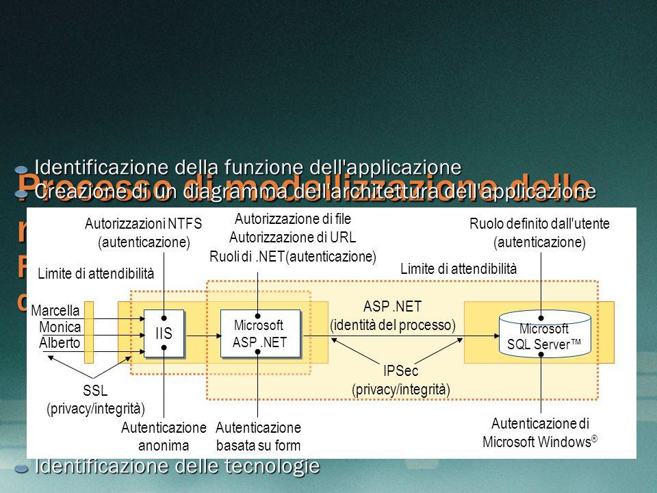 MGB 2003 Identificazione della funzione dell applicazione. Creazione di un diagramma dell architettura dell applicazione.