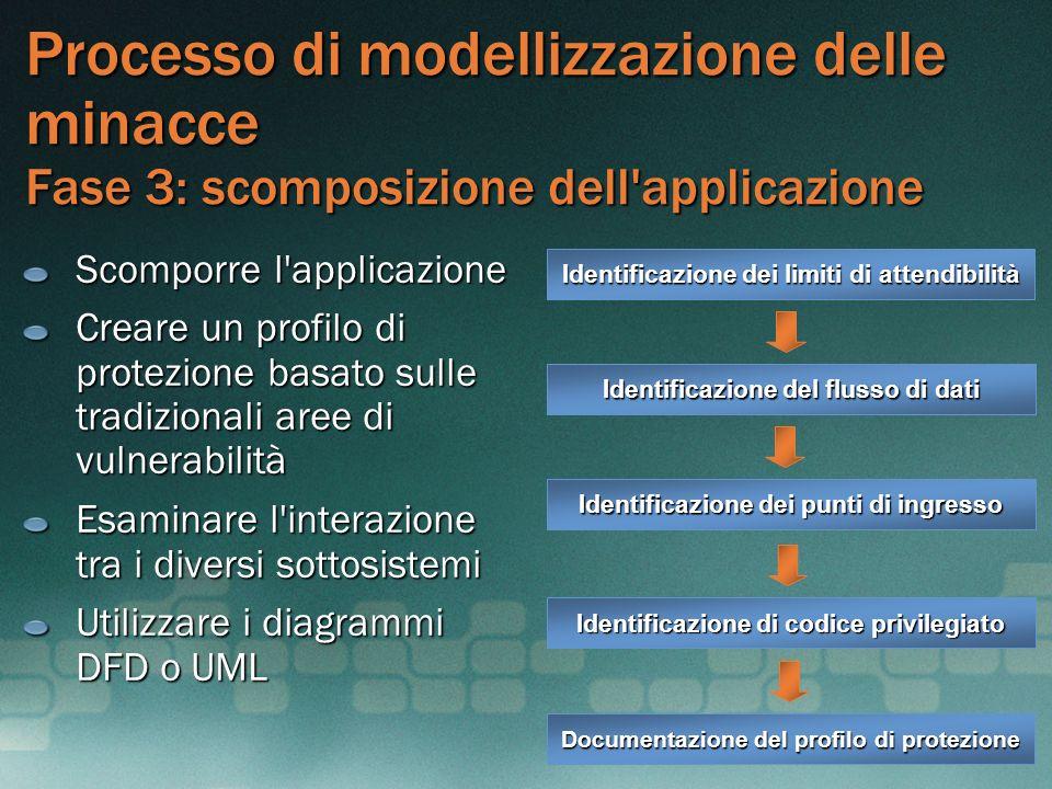 MGB 2003 Processo di modellizzazione delle minacce Fase 3: scomposizione dell applicazione. Scomporre l applicazione.