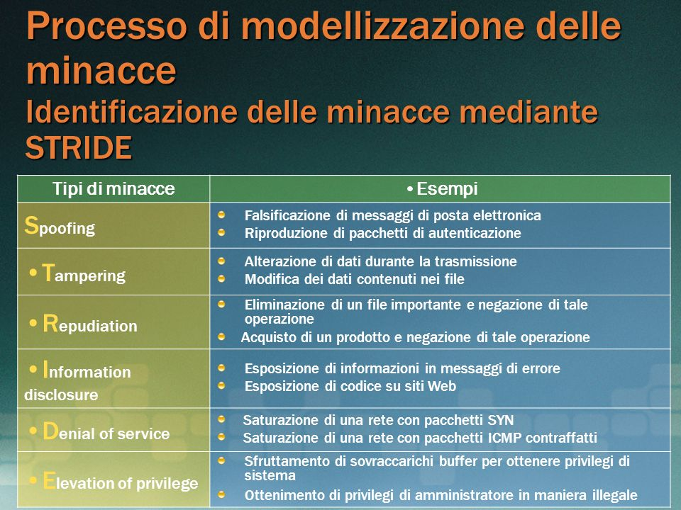 MGB 2003 Processo di modellizzazione delle minacce Identificazione delle minacce mediante STRIDE. Tipi di minacce.