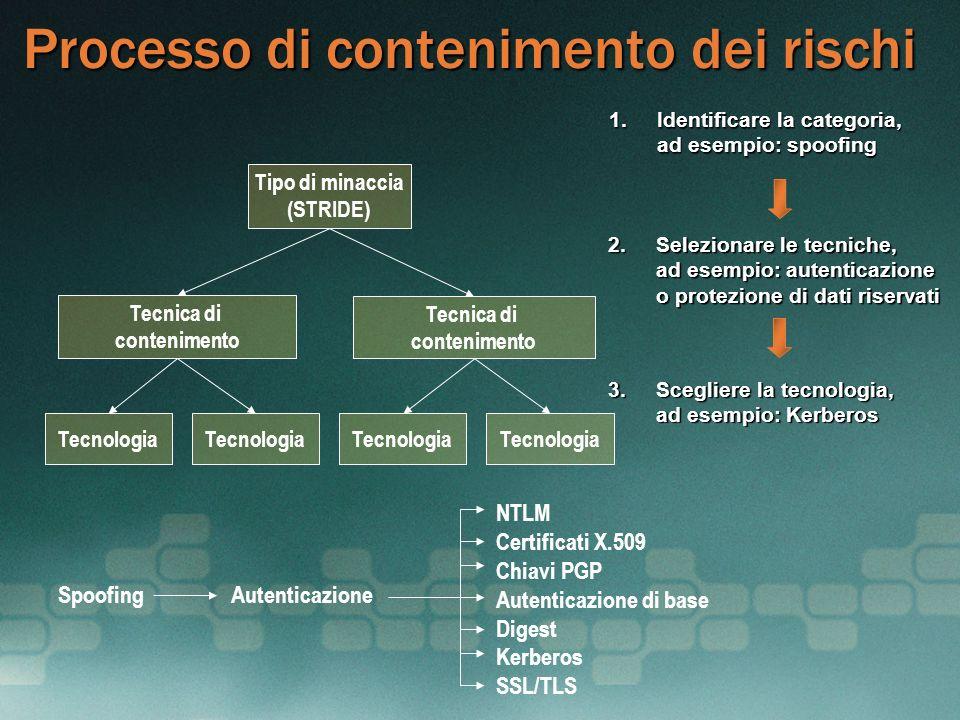 Processo di contenimento dei rischi