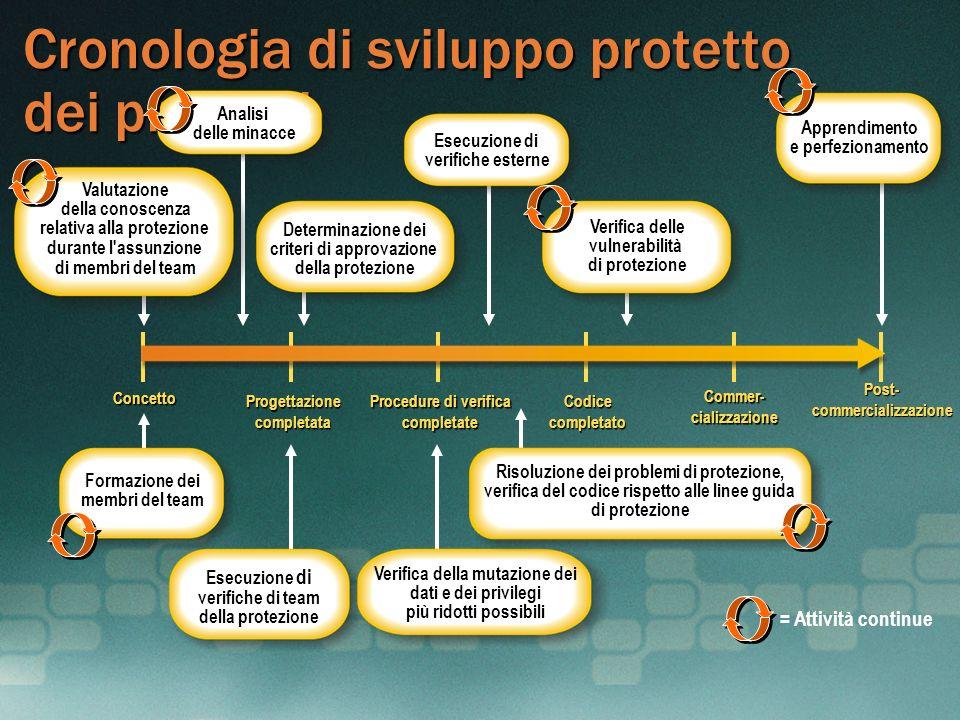 Cronologia di sviluppo protetto dei prodotti