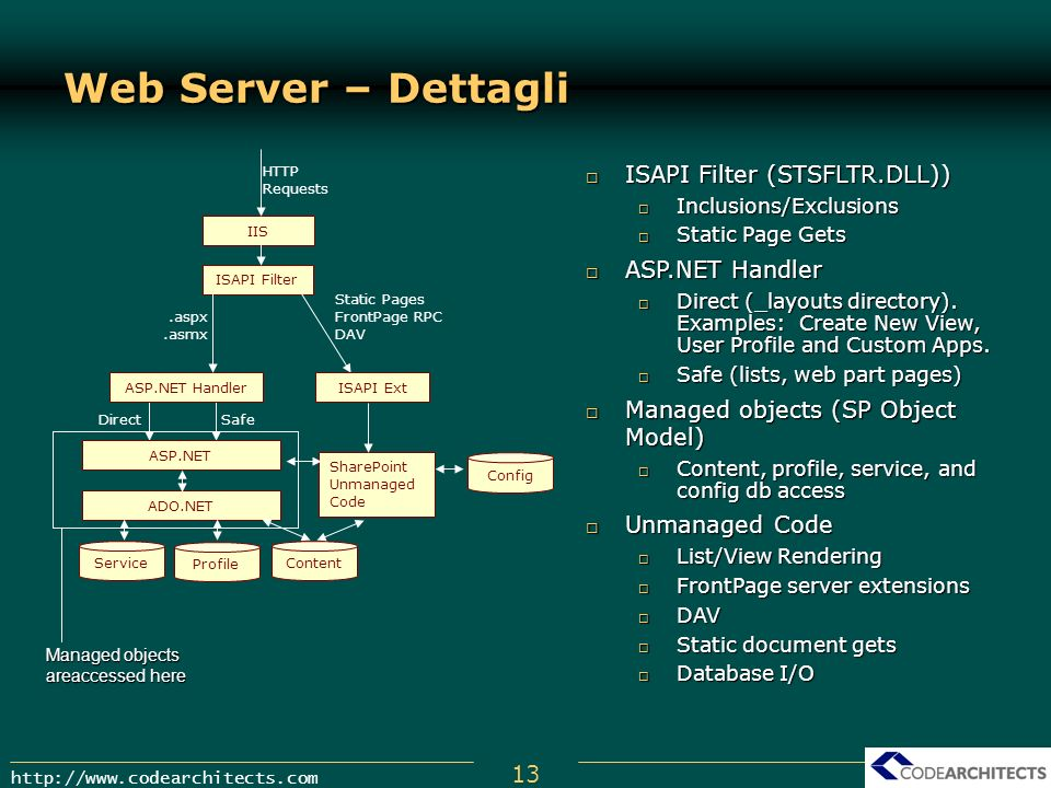 Web Server – Dettagli Managed objects areaccessed here