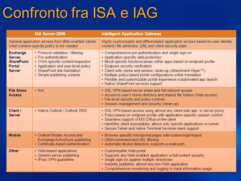 Confronto fra ISA e IAG 3/27/2017 2:29 AM ISA Server 2006