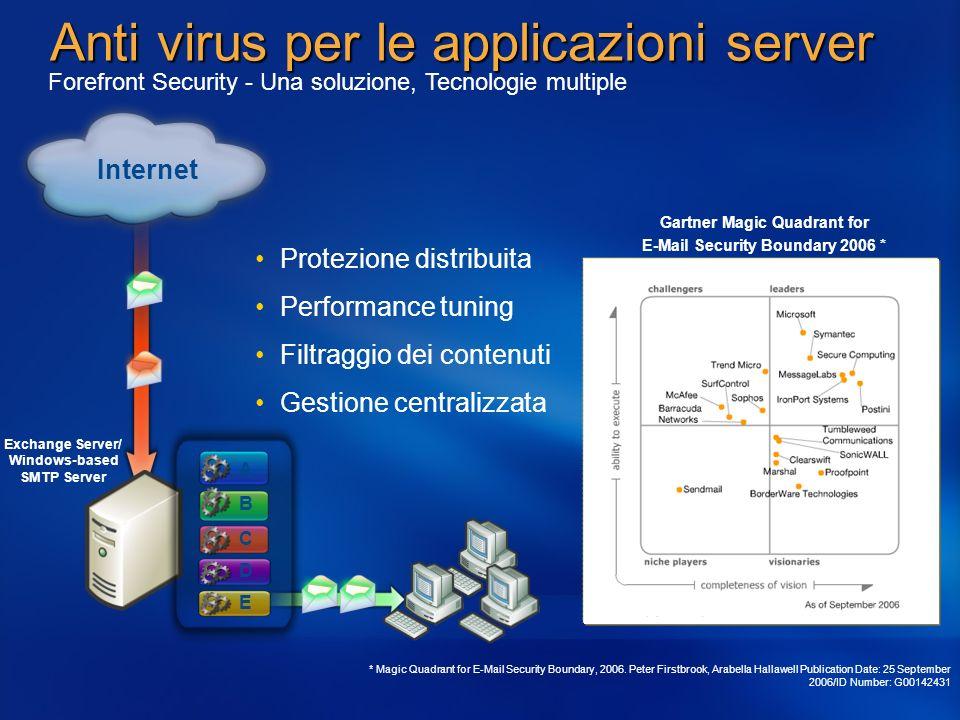 Anti virus per le applicazioni server