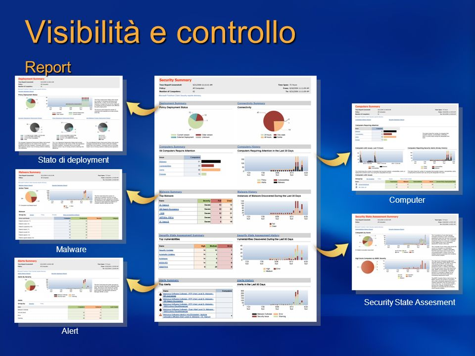 Visibilità e controllo Report
