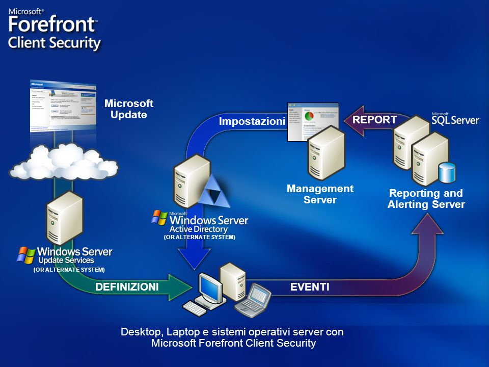 Microsoft Update Management Server Impostazioni REPORT Reporting and