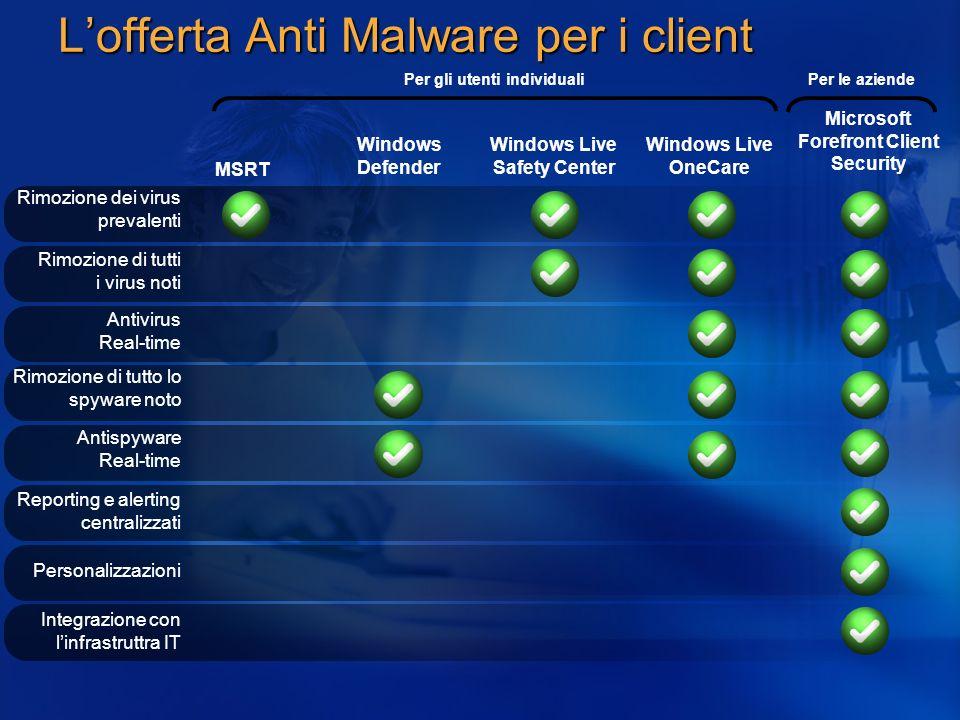 L'offerta Anti Malware per i client