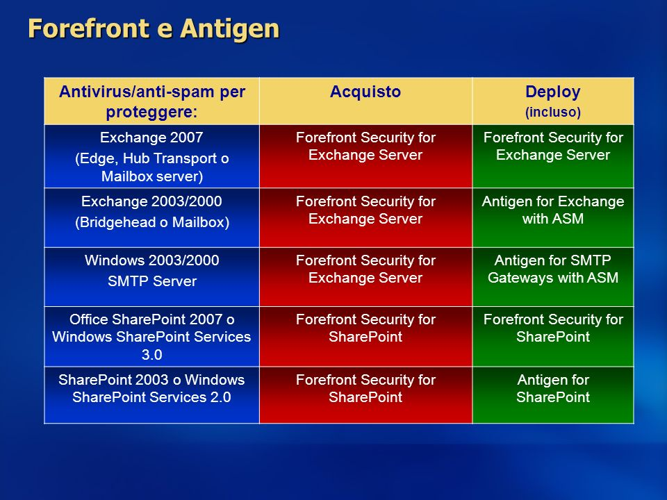 Antivirus/anti-spam per proteggere: