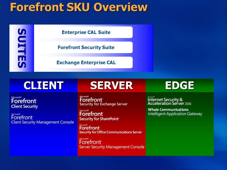 Forefront SKU Overview