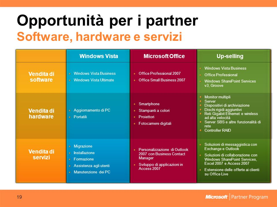 Opportunità per i partner Software, hardware e servizi