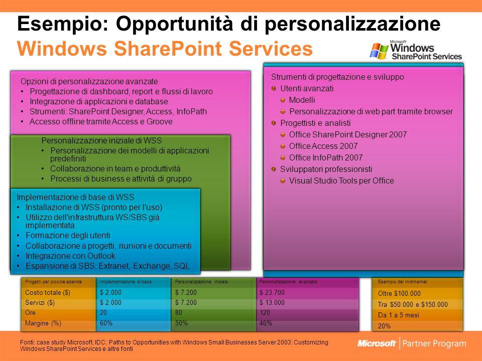 Esempio: Opportunità di personalizzazione Windows SharePoint Services