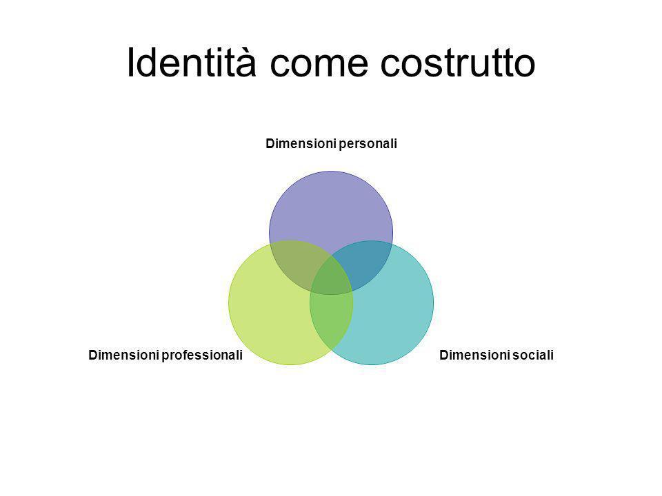 Identità come costrutto
