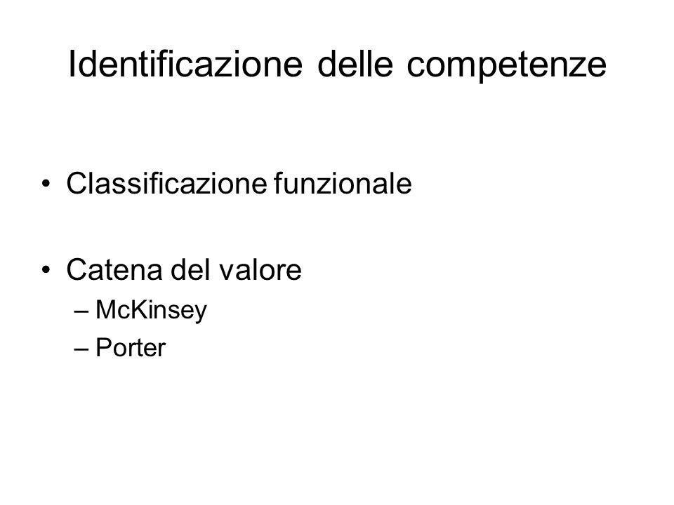 Identificazione delle competenze