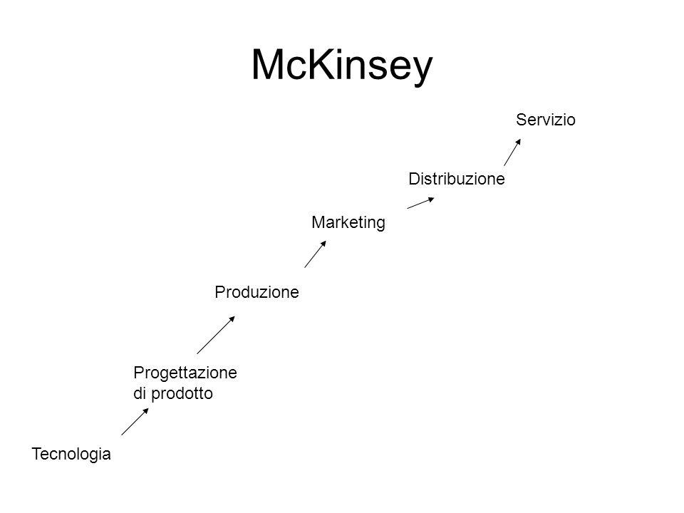 McKinsey Servizio Distribuzione Marketing Produzione