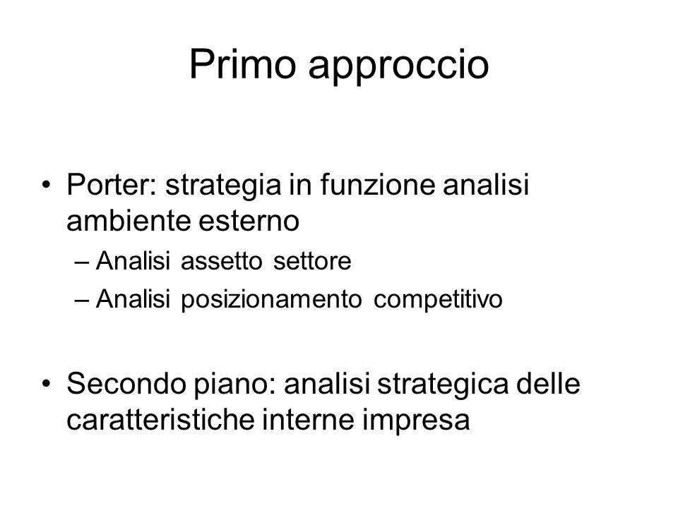 Primo approccio Porter: strategia in funzione analisi ambiente esterno