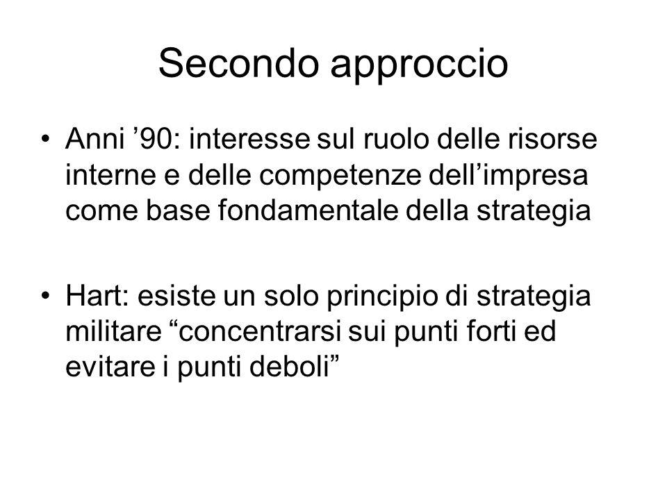 Secondo approccio Anni '90: interesse sul ruolo delle risorse interne e delle competenze dell'impresa come base fondamentale della strategia.