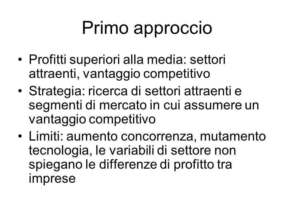 Primo approccio Profitti superiori alla media: settori attraenti, vantaggio competitivo.