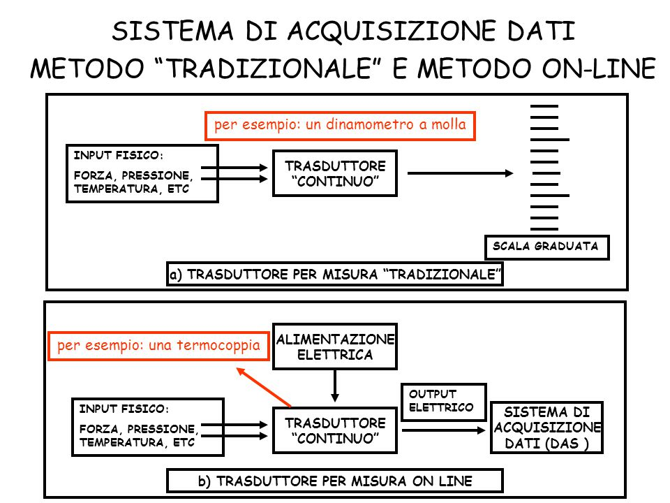 SISTEMA DI ACQUISIZIONE DATI METODO TRADIZIONALE E METODO ON-LINE