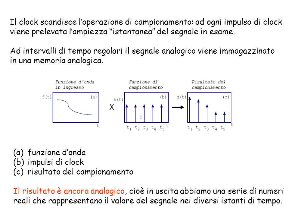 Il clock scandisce l'operazione di campionamento: ad ogni impulso di clock