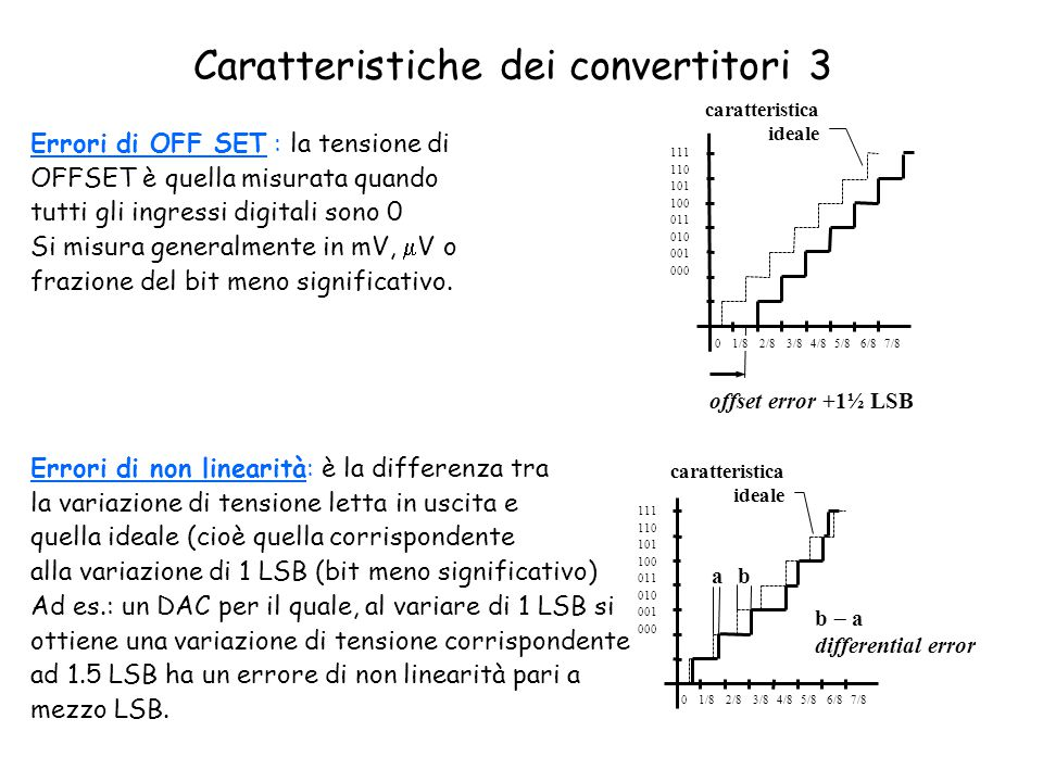 Caratteristiche dei convertitori 3