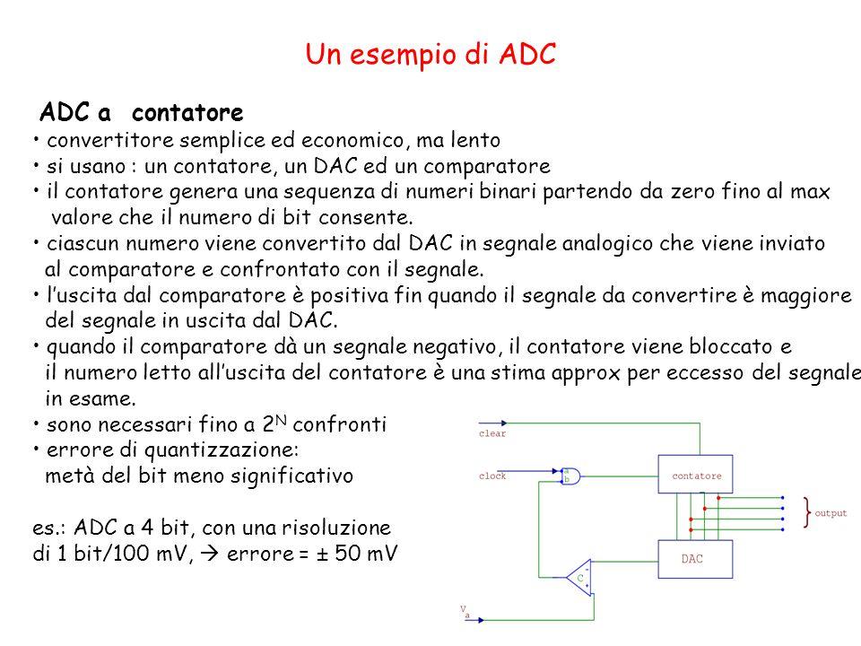 Un esempio di ADC ADC a contatore