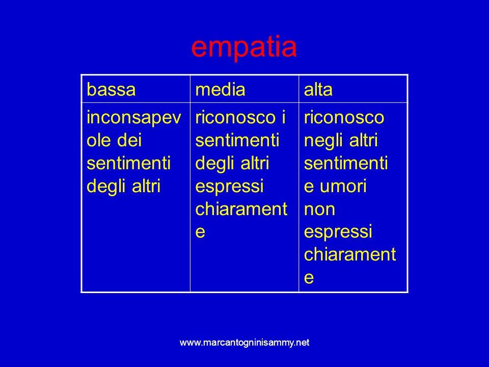 empatia bassa media alta inconsapevole dei sentimenti degli altri