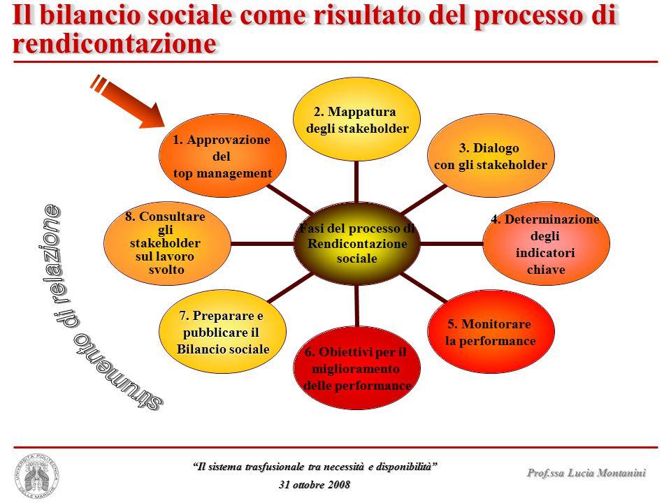 Il bilancio sociale come risultato del processo di rendicontazione