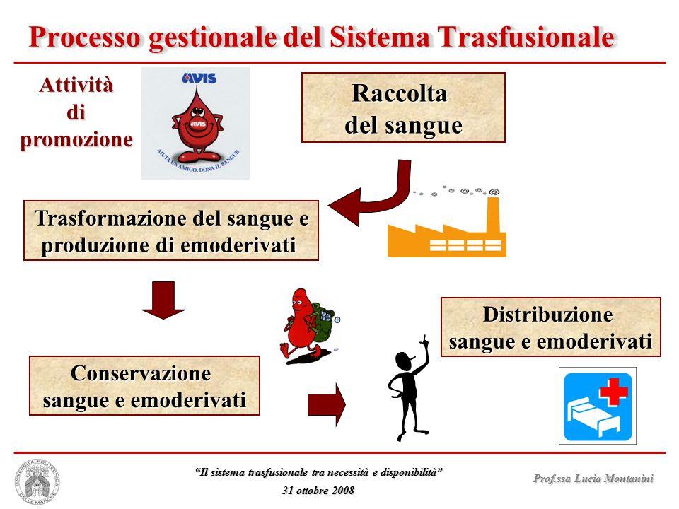 Processo gestionale del Sistema Trasfusionale