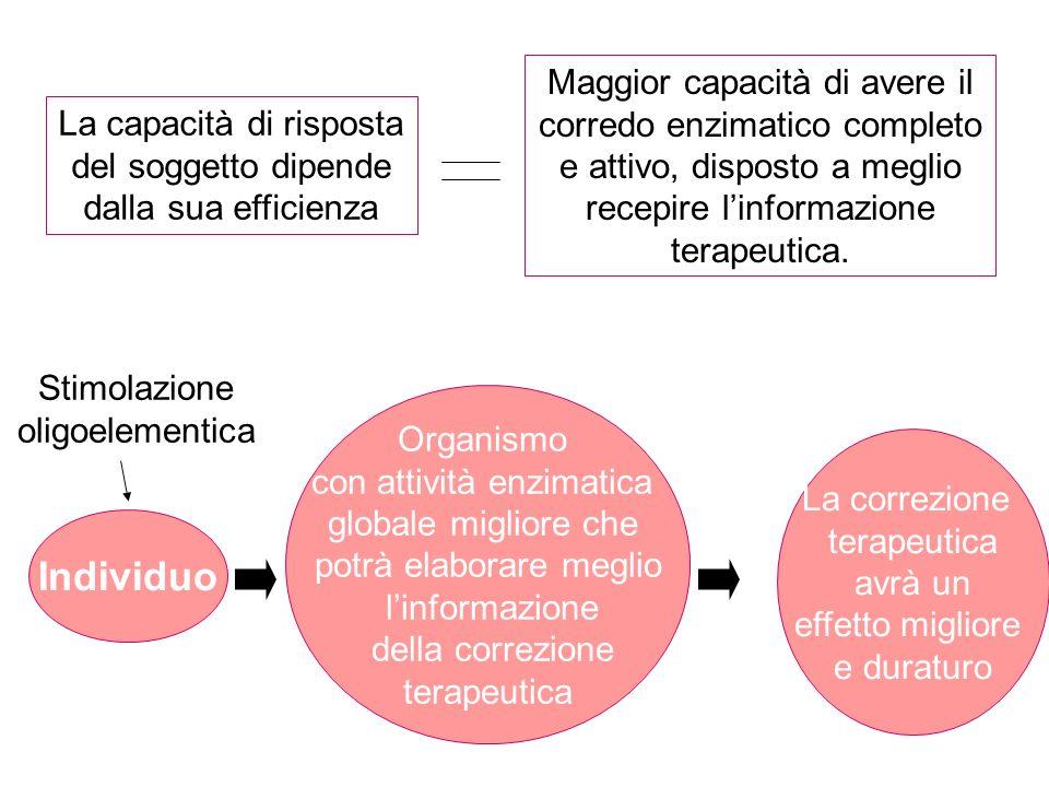 Maggior capacità di avere il corredo enzimatico completo e attivo, disposto a meglio recepire l'informazione terapeutica.