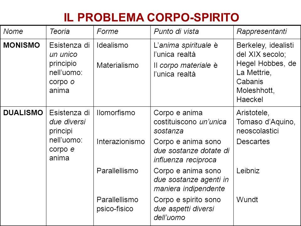 IL PROBLEMA CORPO-SPIRITO