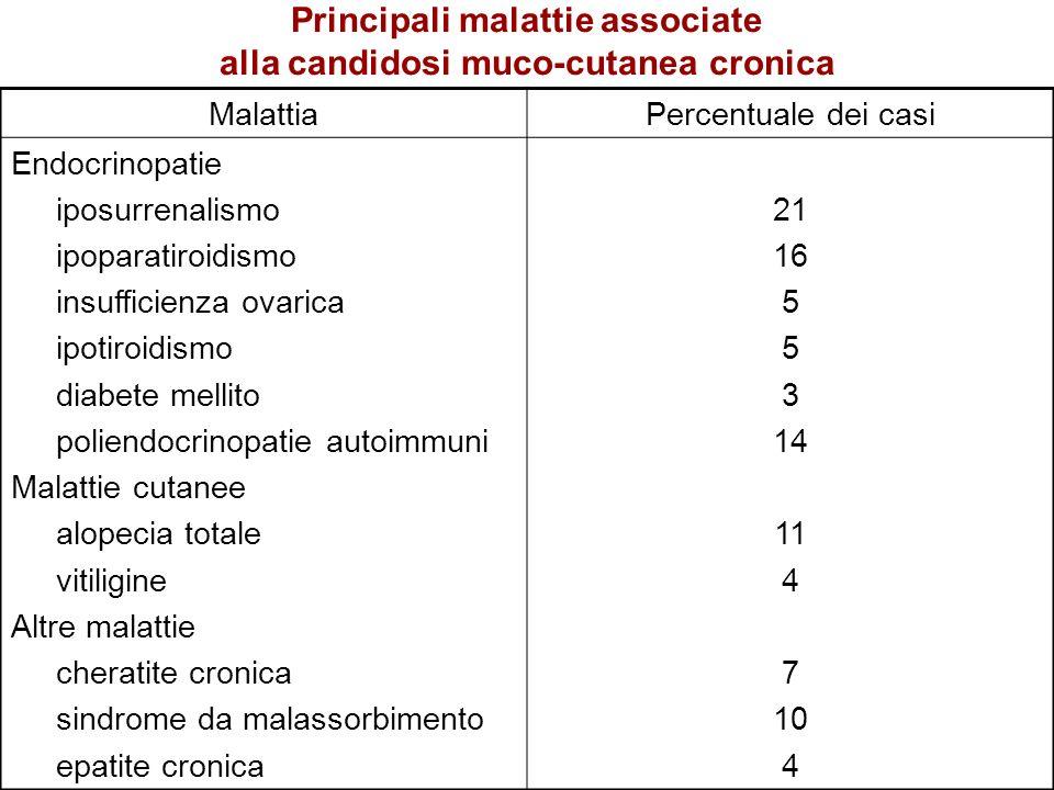 Principali malattie associate alla candidosi muco-cutanea cronica