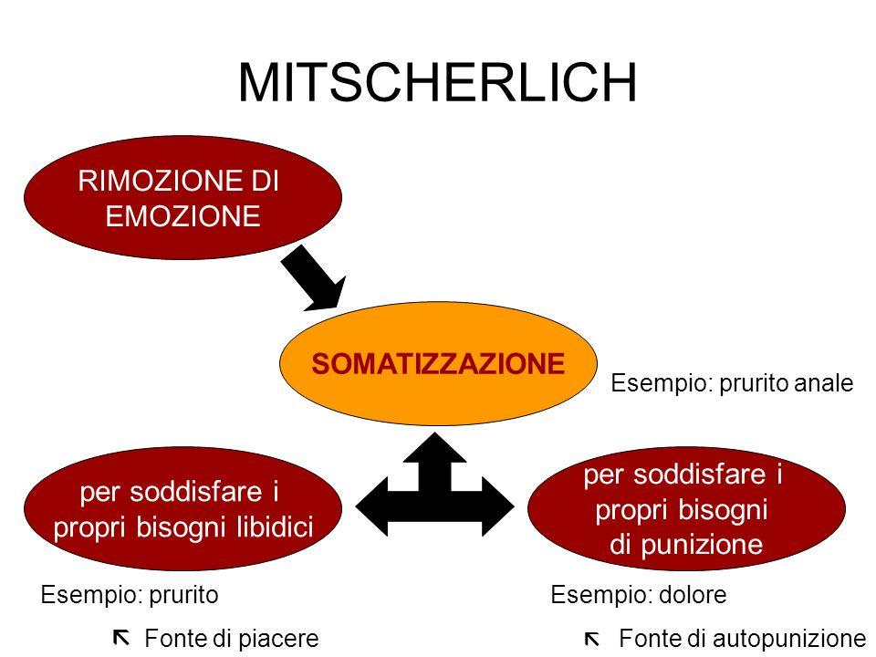 MITSCHERLICH RIMOZIONE DI EMOZIONE SOMATIZZAZIONE per soddisfare i