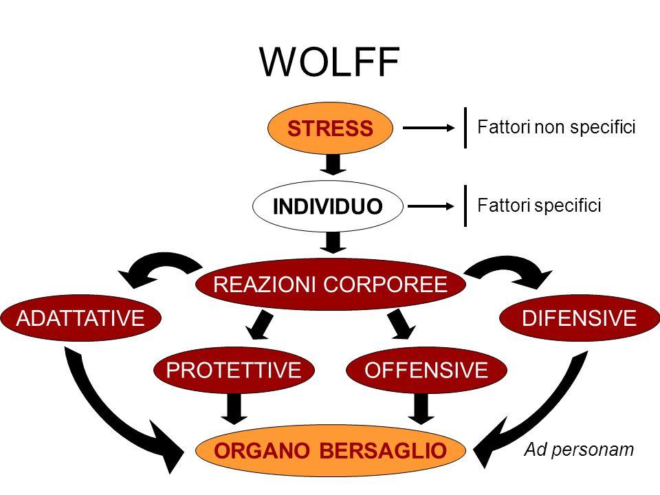 WOLFF STRESS INDIVIDUO REAZIONI CORPOREE ADATTATIVE DIFENSIVE