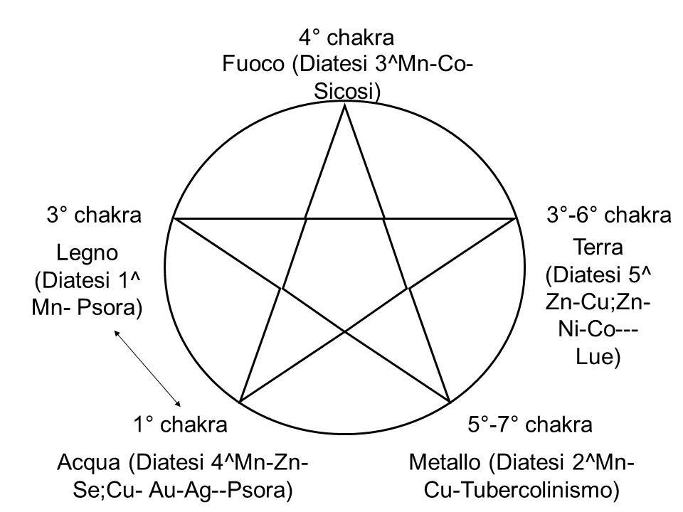 Fuoco (Diatesi 3^Mn-Co-Sicosi)