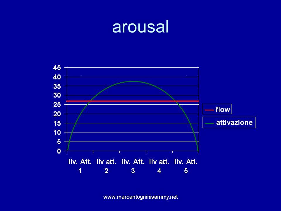 arousal attivazione www.marcantogninisammy.net