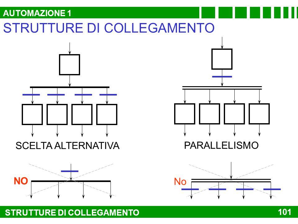 STRUTTURE DI COLLEGAMENTO