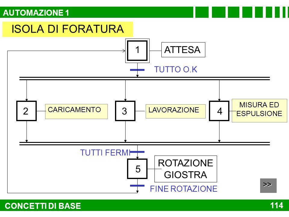 ISOLA DI FORATURA 1 ATTESA 2 3 4 ROTAZIONE GIOSTRA 5 AUTOMAZIONE 1