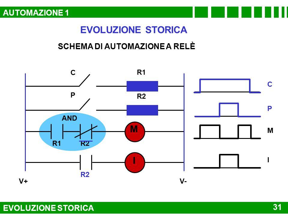 EVOLUZIONE STORICA M I AUTOMAZIONE 1 SCHEMA DI AUTOMAZIONE A RELÈ 31