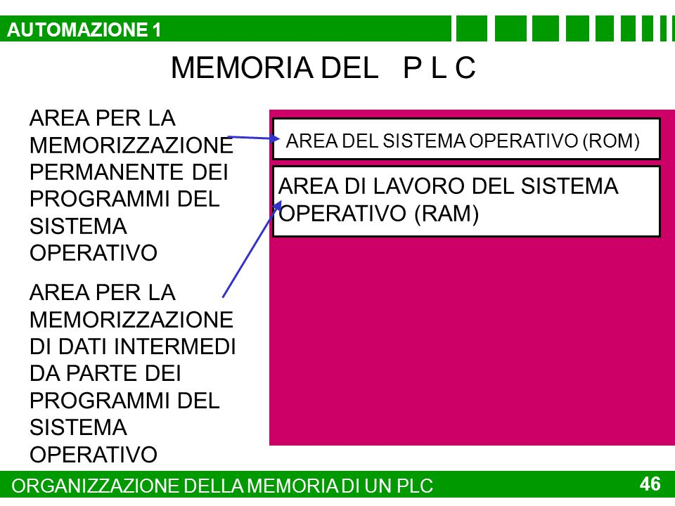 AUTOMAZIONE 1 MEMORIA DEL P L C. AREA PER LA MEMORIZZAZIONE PERMANENTE DEI PROGRAMMI DEL SISTEMA OPERATIVO.