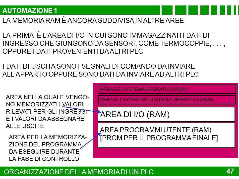 AREA DI I/O (RAM) AUTOMAZIONE 1