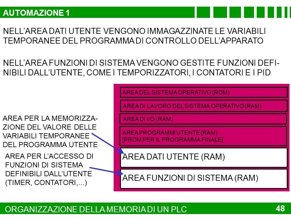 AREA FUNZIONI DI SISTEMA (RAM)
