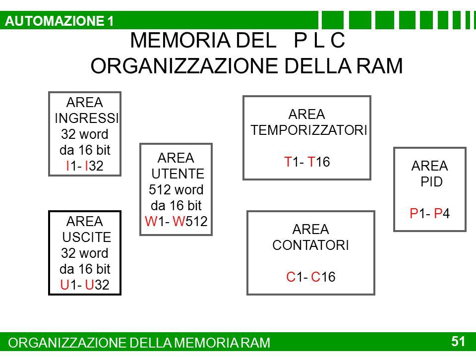 MEMORIA DEL P L C ORGANIZZAZIONE DELLA RAM