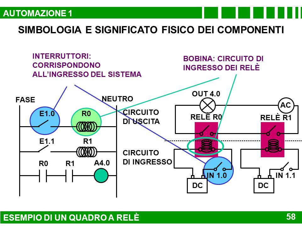 SIMBOLOGIA E SIGNIFICATO FISICO DEI COMPONENTI