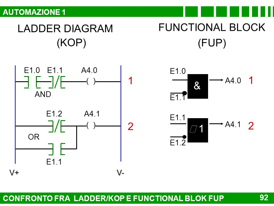 FUNCTIONAL BLOCK LADDER DIAGRAM (FUP) (KOP) 1 1 & 2 2 ³ 1