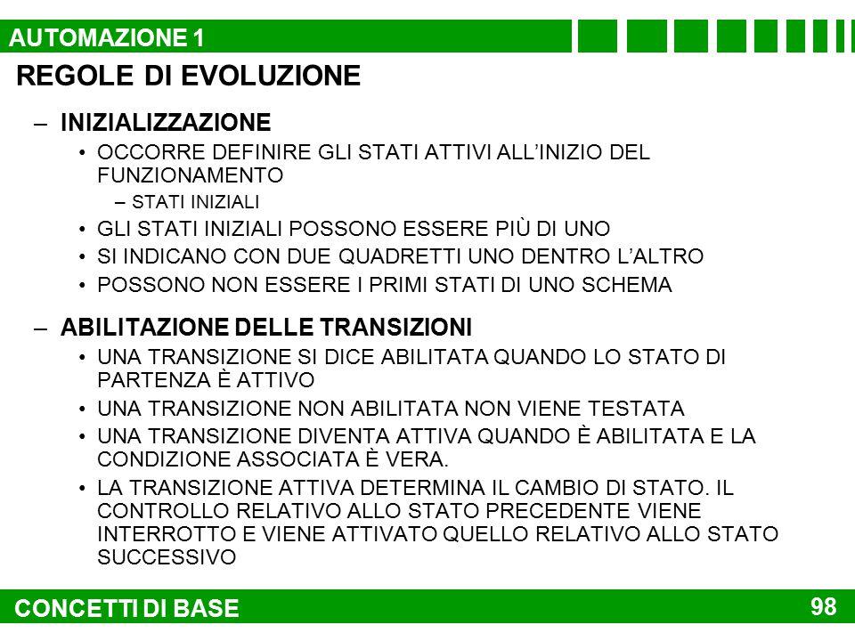 REGOLE DI EVOLUZIONE AUTOMAZIONE 1 INIZIALIZZAZIONE